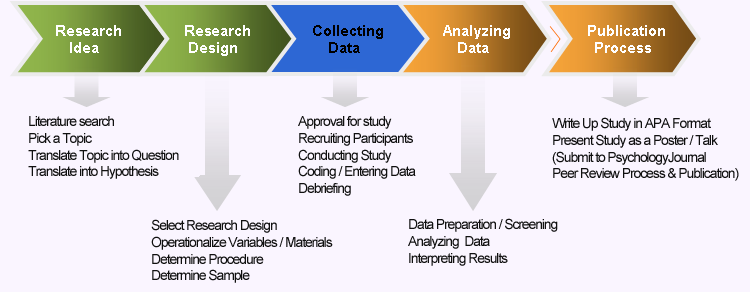 methodology of operation research Operations research, or operational research in british usage, is a discipline that deals with the application of advanced analytical methods to help make better.